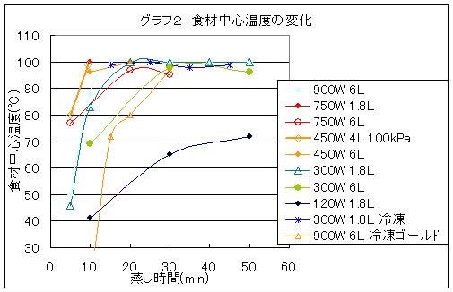 蒸し時間と食材中心温度の関係を示したグラフ