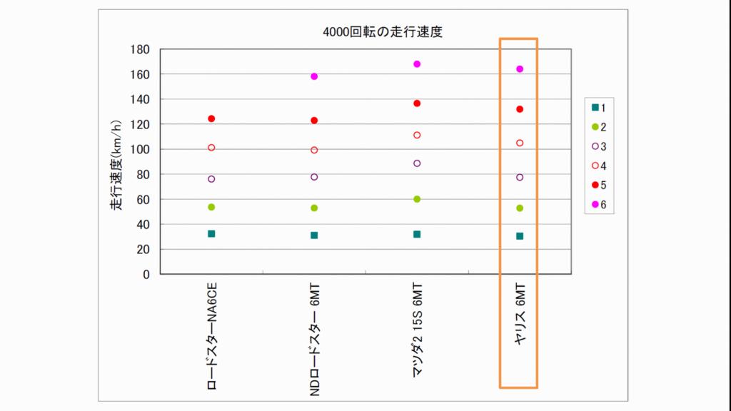 ヤリス6MTギア間隔のグラフ