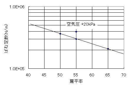 タイヤの扁平率とばね定数の関係を示すグラフ