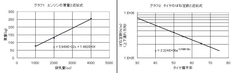 エンジンの質量とタイヤのばね定数を示したグラフ
