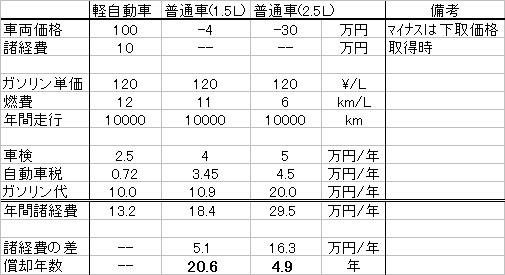 軽自動車と普通車の償却年数を比較した表