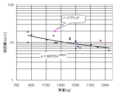 質量と実燃費の関係を示すグラフ
