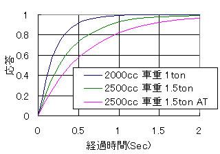 過渡応答関数の特性