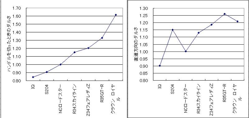 クルマを操作した時のダルさを比較したグラフ
