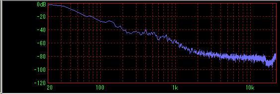 タイヤ交換後の周波数分析結果 35km/h走行時にタイヤから出ていた異音が改善された様子