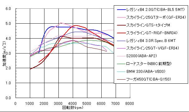 加速開始から3.0Sec後の加速度を示すグラフ