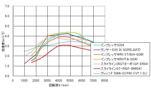 加速開始から0.5Sec後の加速度を比較したグラフ