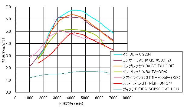 加速開始から3.0Sec後の加速度を比較したグラフ