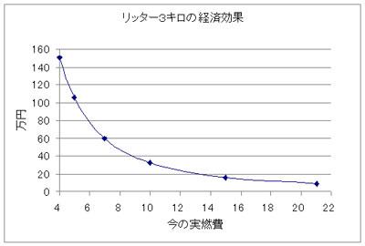 リッター3キロ燃費を良くした場合の経済効果を示したグラフ