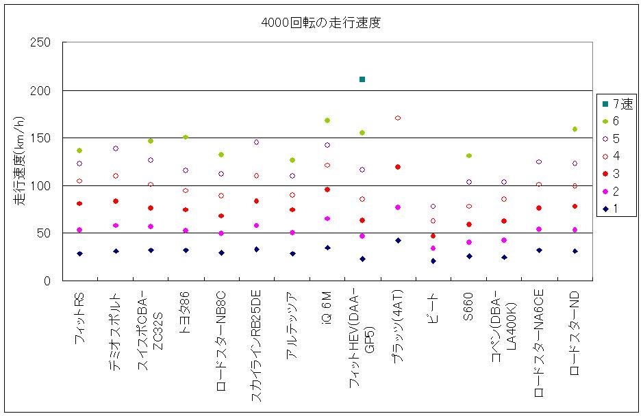 いろいろなクルマのギアレンジとギア間隔を比較したグラフ