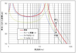回りを変えたとき車体に伝わる衝撃力の変化を示したグラフ
