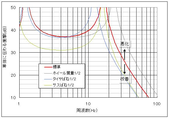 足回りを変えたとき車体に伝わる衝撃力の変化を示したグラフ