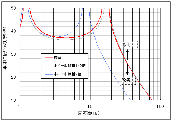 インチダウンした時車体に伝わる衝撃力の変化を示すグラフ