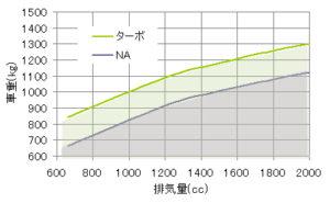 走りが楽しく感じられる車重の限界を示すグラフ