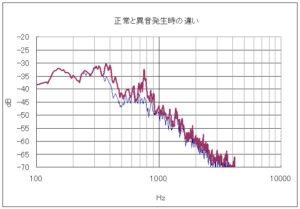 特定回転数でCVTから出る異音を周波数分析した結果のグラフ