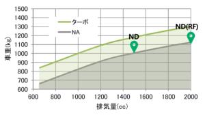 NDロードスターの走りを示すグラフ