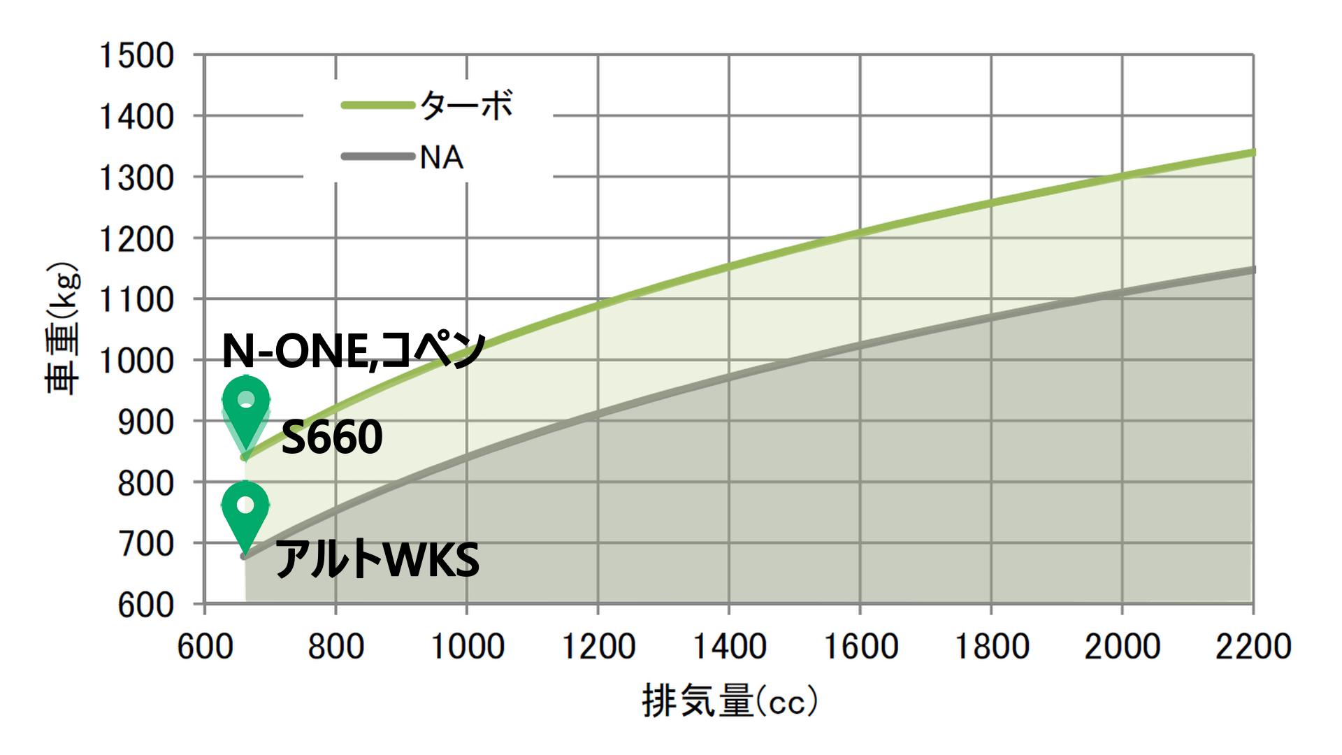 アルトの動力性能分析グラフ