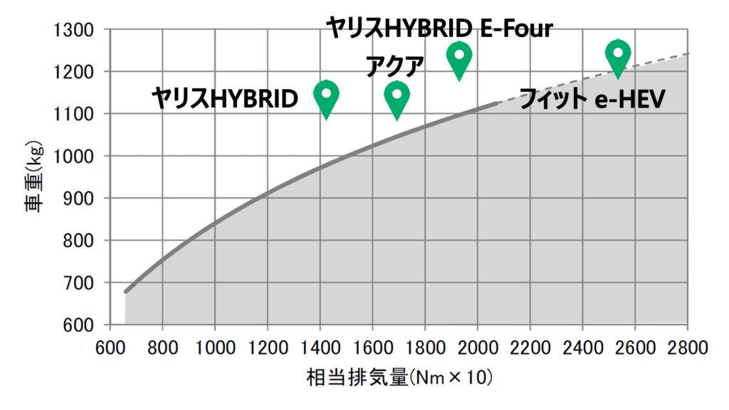 ヤリスハイブリッドの動力性能比較グラフ