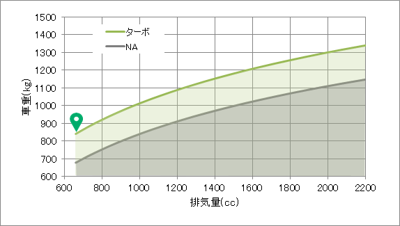 コペンの動力性能分析グラフ