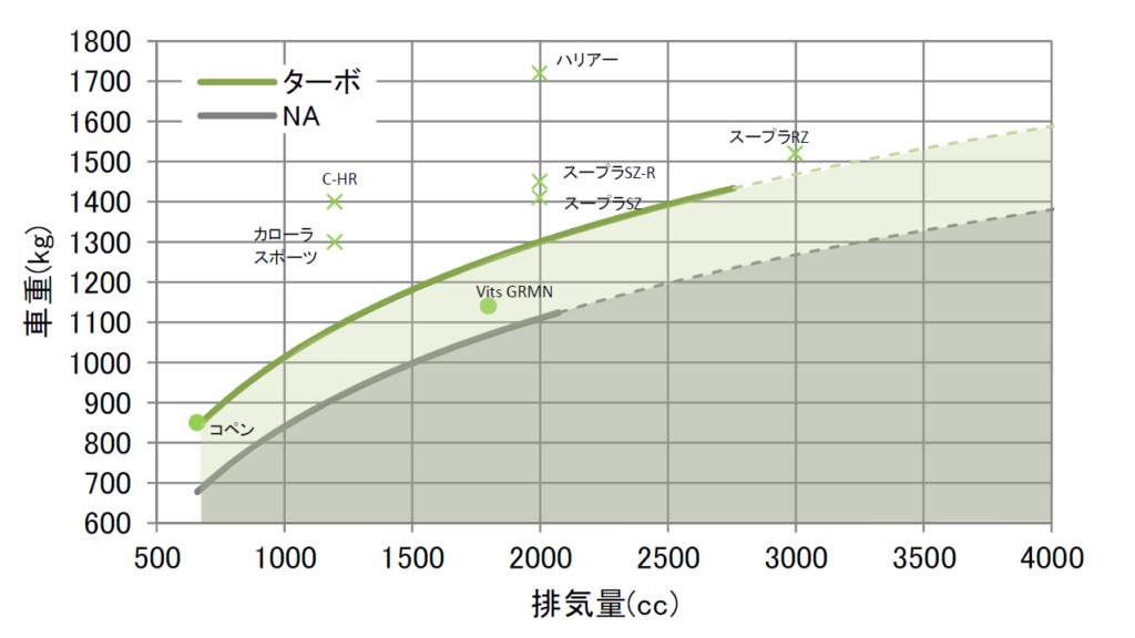 トヨタGRスポーツ・ターボの分析グラフ
