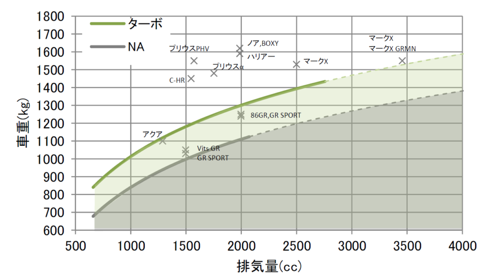 トヨタGRスポーツ・NAの分析グラフ