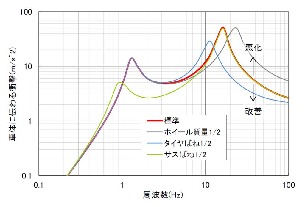 車体に伝わる衝撃のグラフ