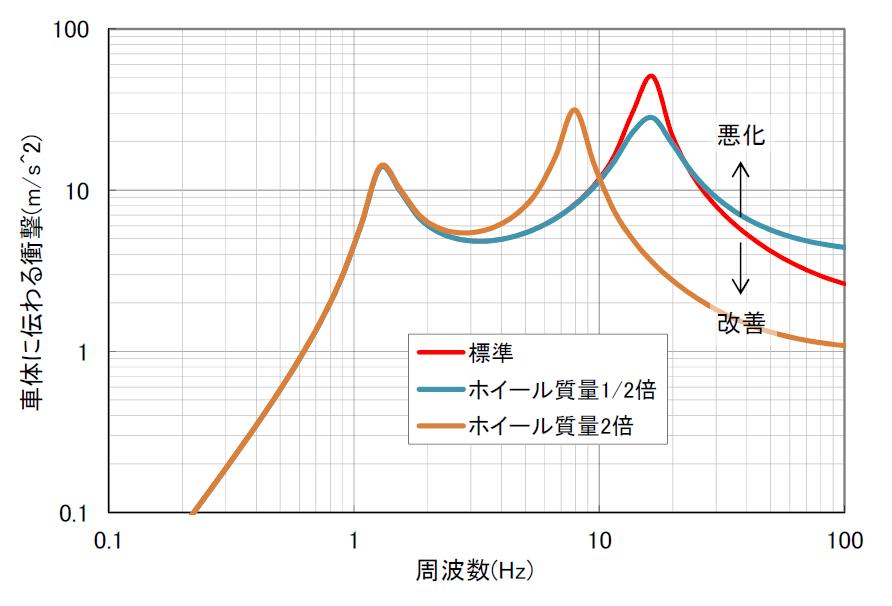 インチダウンしたときのホイール質量による違いを示したグラフ