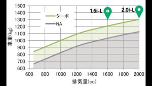 インプレッサスポーツの走りを示すグラフ