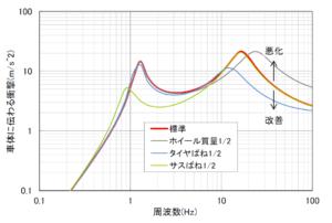 インチダウンする際のホイールを質量による衝撃変化を正確に計算した結果のグラフ