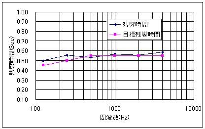 残響時間を周波数別に計算した結果のグラフ