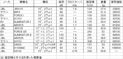 SR用スピーカーの候補一覧表(2010年4月調べ)