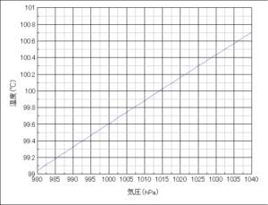 気圧(飽和水蒸気圧)と温度の関係を示したグラフ