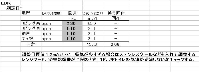 自然吸気口の風速を実測した結果の一覧表