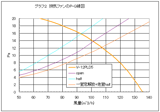ファンのPQ線図に吸気レジスタの抵抗曲線を重ねたグラフ