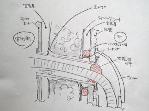 適切な貫通部の施工断面図