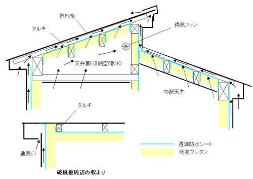 吹付発泡ウレタンを使った住宅屋根の断熱構造図