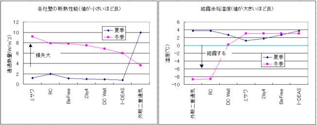 断熱性能と結露余裕温度のメーカ別比較表