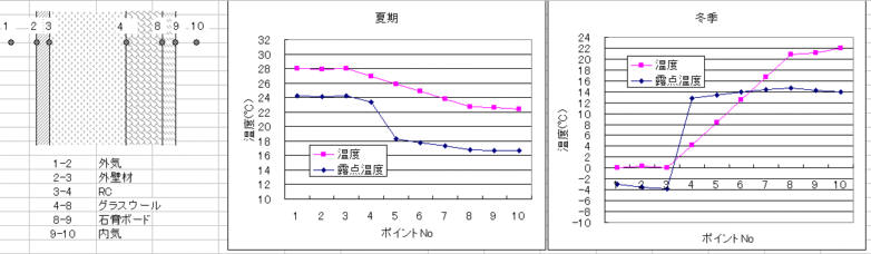 RC内断熱の外壁各層の温度と露点温度の計算結果