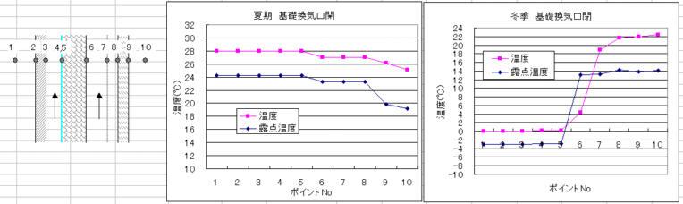 外断熱二重通期の外壁各層の温度と露点温度の計算結果