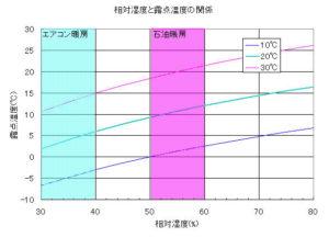 相対湿度と露点温度の関係を示したグラフ