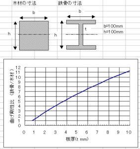 板厚別に木材と鉄骨の強度の違いを計算したグラフ
