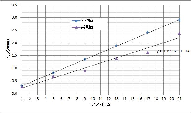 電動ドライバーの締め付けトルクのグラフ