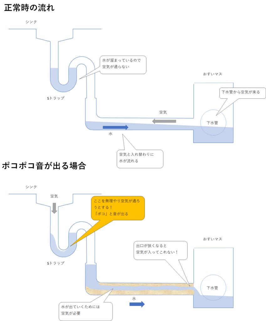 台所排水管路の図