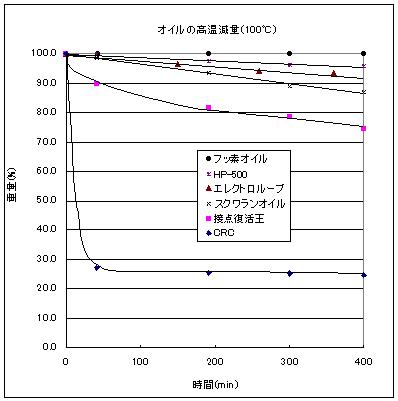 各種オイルの加熱減量特性(100℃)