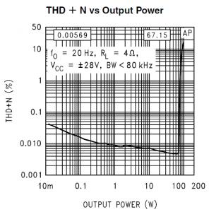 アンプの歪率特性の例(LM3886)
