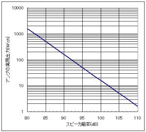 オケの再現に必要なスピーカーの能率とアンプ出力の関係を示すグラフ