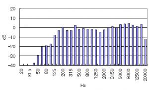 CLASSIC PRO CSP6 の正面出力音圧特性