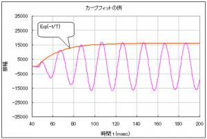トーンバーストの応答波形に1次遅れの曲線 を重ねてカーブフィットした様子