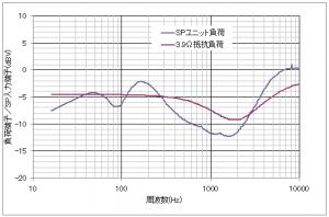 BOSE内蔵イコライザー回路の伝達特性
