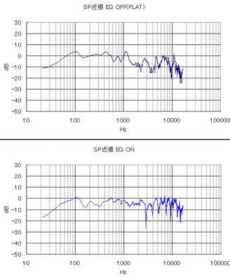 NBOXの音の周波数特性(イコライジング調整前後の結果)